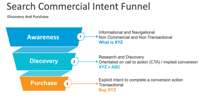 Search-Commercial-Intent-Funnel-buyers-journey
